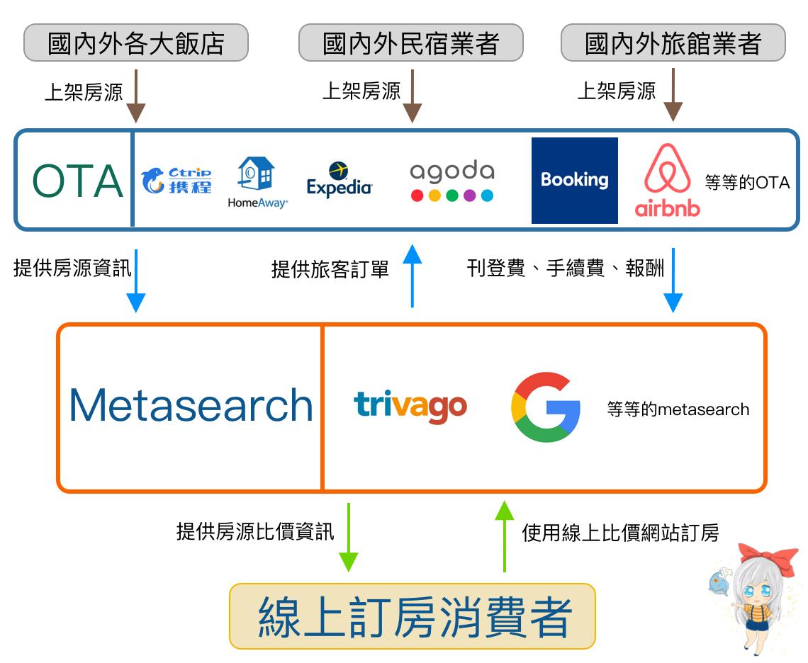 metasearch與ota的關係圖